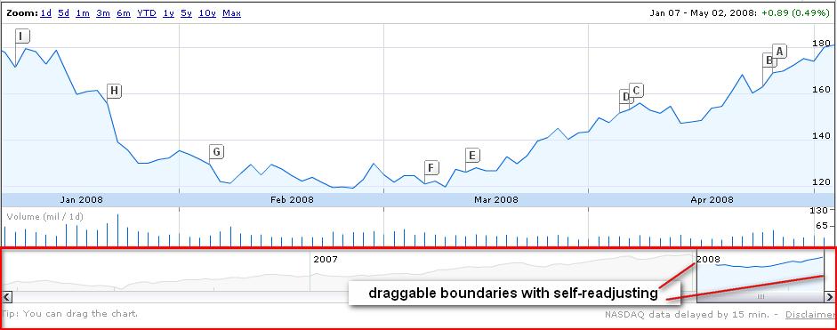 Google Finance Graph - Duration control