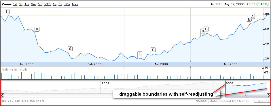Google Finance Graph - Duration control